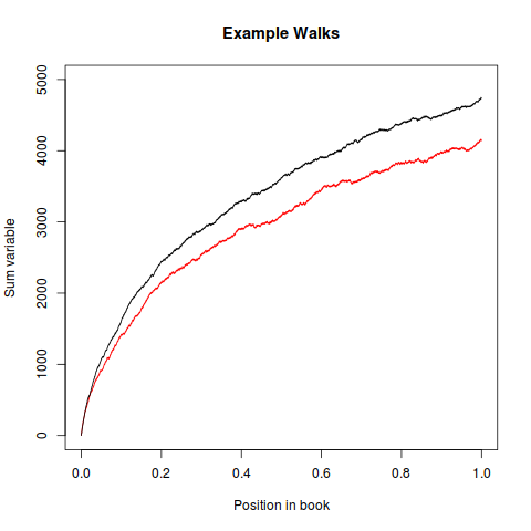 Example walks on two books